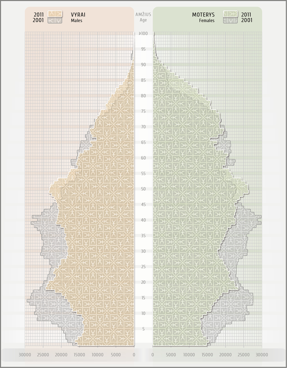 LT – Grafikas–piramidė. Jame pavaizduota: Lietuvos gyventojai pagal lytį ir amžių, vyrų ir moterų pokytis nuo 2001 m. iki 2011 m.  EN – Graph-pyramid. It shows the Lithuanian population by sex and age, the change in the number of males and females from 2001 to 2011.